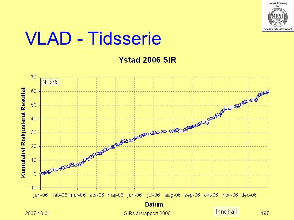 2007-10-01SIRs årsrapport 2006197 VLAD - Tidsserie Innehåll