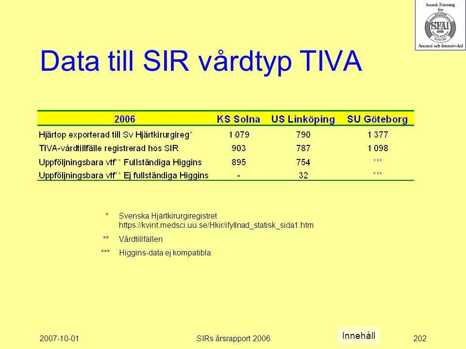 2007-10-01SIRs årsrapport 2006202 Data till SIR vårdtyp TIVA * Svenska Hjärtkirurgiregistret https://kvint.medsci.uu.se/Hkir/ifyllnad_statisk_sida1.htm ** Vårdtillfällen *** Higgins-data ej kompatibla Innehåll