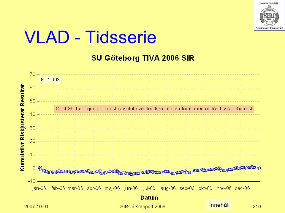 2007-10-01SIRs årsrapport 2006210 VLAD - Tidsserie Innehåll