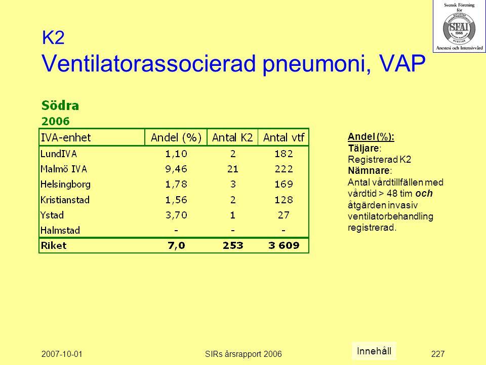 2007-10-01SIRs årsrapport 2006227 Ventilatorassocierad pneumoni, VAP K2 Andel (%): Täljare: Registrerad K2 Nämnare: Antal vårdtillfällen med vårdtid > 48 tim och åtgärden invasiv ventilatorbehandling registrerad.