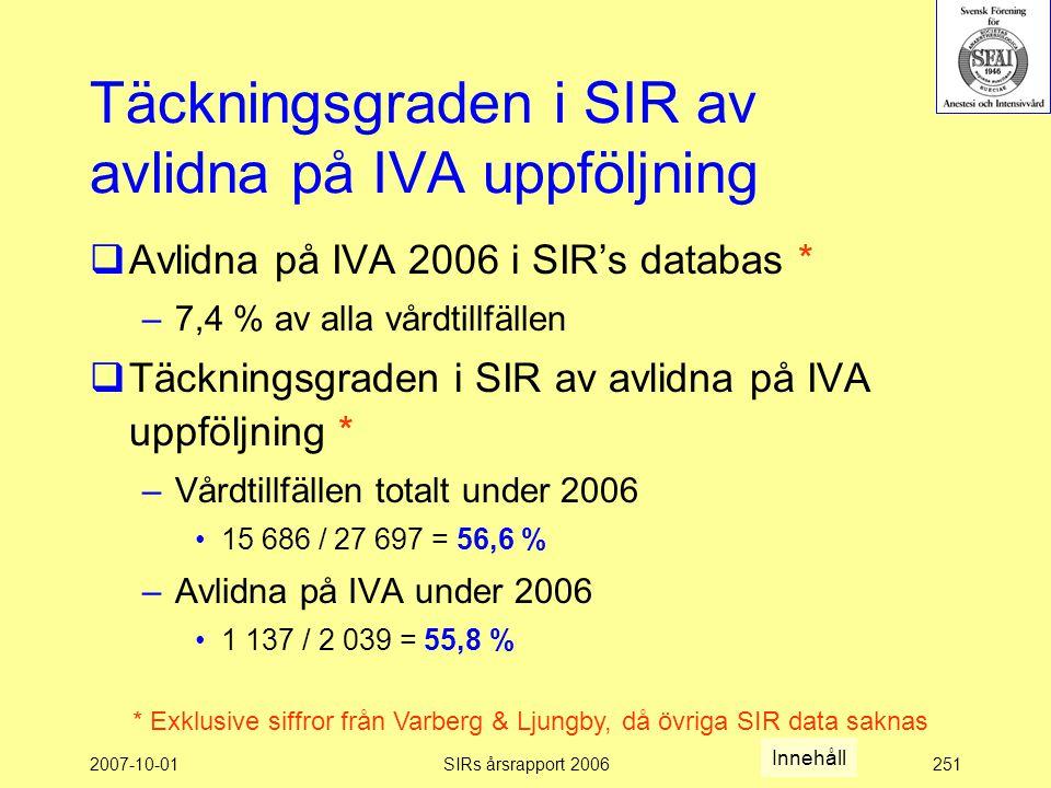 2007-10-01SIRs årsrapport 2006251 Täckningsgraden i SIR av avlidna på IVA uppföljning  Avlidna på IVA 2006 i SIR's databas * –7,4 % av alla vårdtillfällen  Täckningsgraden i SIR av avlidna på IVA uppföljning * –Vårdtillfällen totalt under 2006 15 686 / 27 697 = 56,6 % –Avlidna på IVA under 2006 1 137 / 2 039 = 55,8 % * Exklusive siffror från Varberg & Ljungby, då övriga SIR data saknas Innehåll