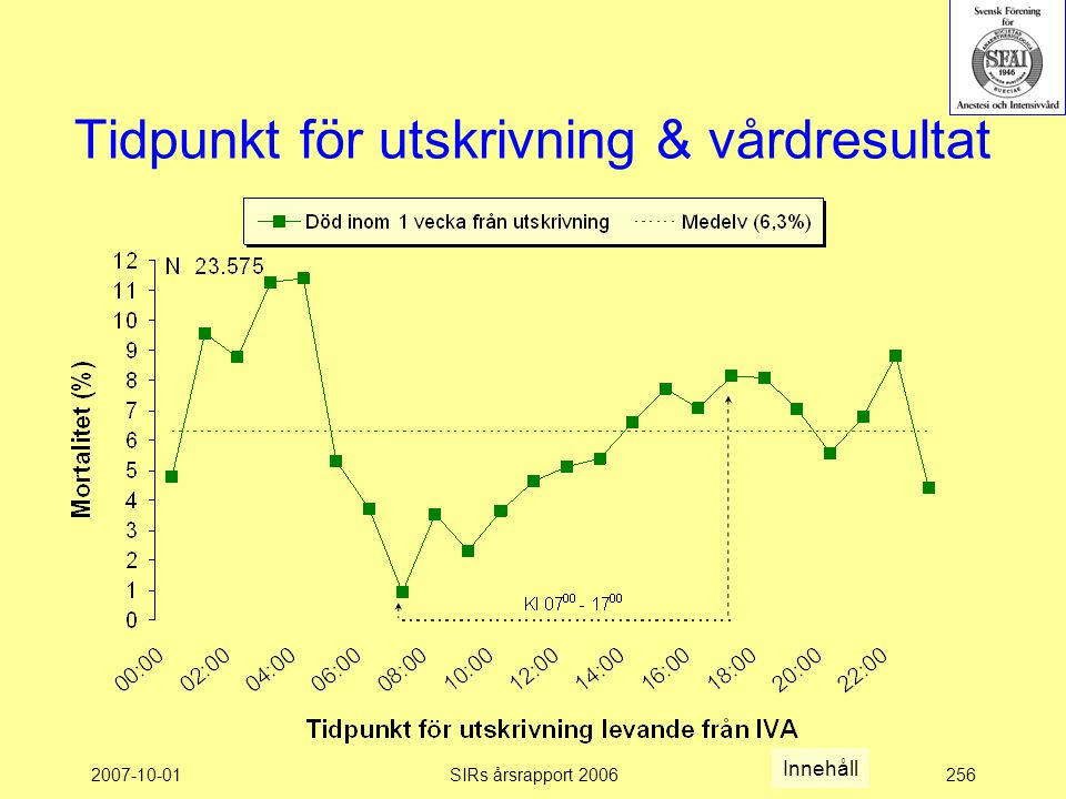 2007-10-01SIRs årsrapport 2006256 Tidpunkt för utskrivning & vårdresultat Innehåll