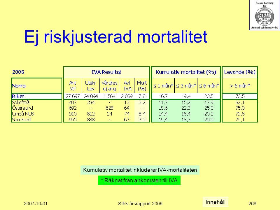 2007-10-01SIRs årsrapport 2006268 Ej riskjusterad mortalitet Kumulativ mortalitet inkluderar IVA-mortaliteten * Räknat från ankomsten till IVA Innehåll