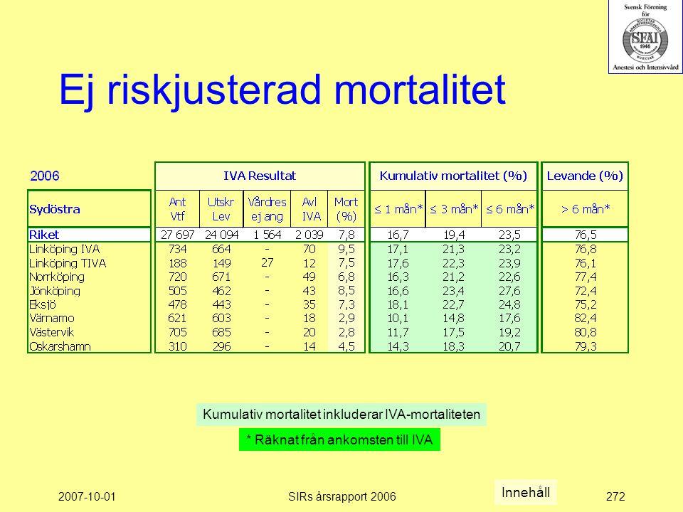 2007-10-01SIRs årsrapport 2006272 Ej riskjusterad mortalitet Kumulativ mortalitet inkluderar IVA-mortaliteten * Räknat från ankomsten till IVA Innehåll