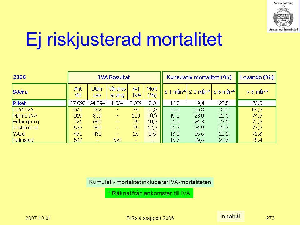 2007-10-01SIRs årsrapport 2006273 Ej riskjusterad mortalitet Kumulativ mortalitet inkluderar IVA-mortaliteten * Räknat från ankomsten till IVA Innehåll