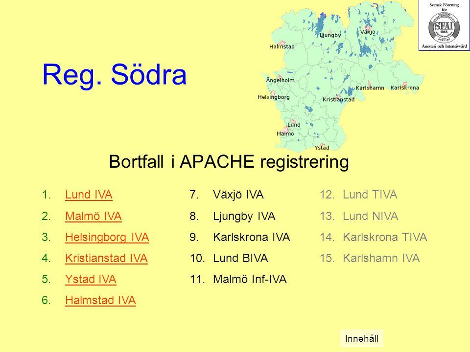 Bortfall i APACHE registrering 1.Lund IVALund IVA 2.Malmö IVAMalmö IVA 3.Helsingborg IVAHelsingborg IVA 4.Kristianstad IVAKristianstad IVA 5.Ystad IVAYstad IVA 6.Halmstad IVAHalmstad IVA Reg.