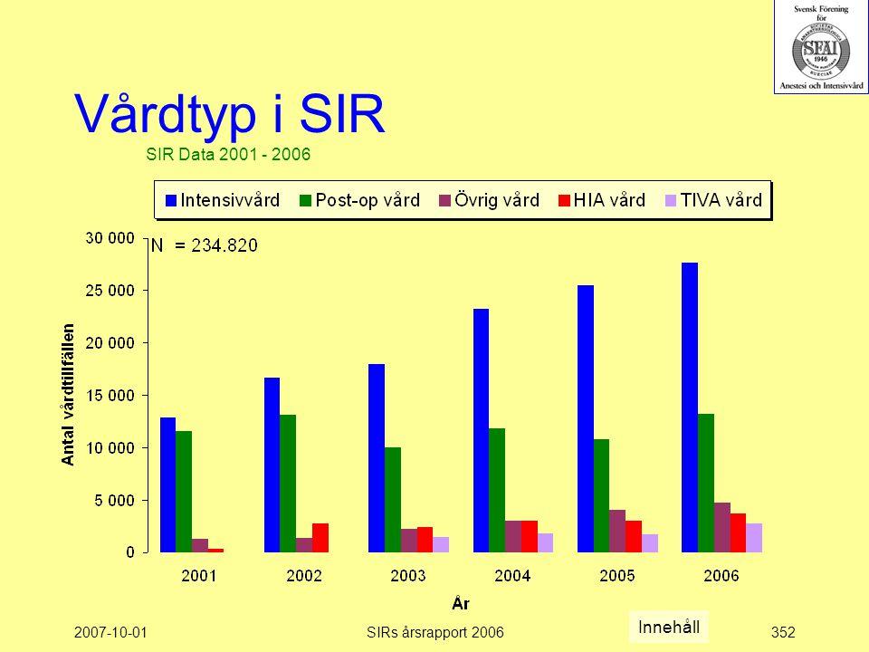 2007-10-01SIRs årsrapport 2006352 Vårdtyp i SIR SIR Data 2001 - 2006 Innehåll