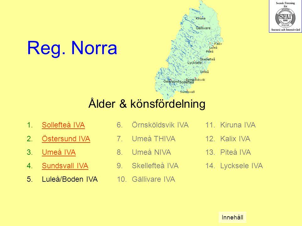 Ålder & könsfördelning 1.Sollefteå IVASollefteå IVA 2.Östersund IVAÖstersund IVA 3.Umeå IVAUmeå IVA 4.Sundsvall IVASundsvall IVA 5.Luleå/Boden IVA Reg.