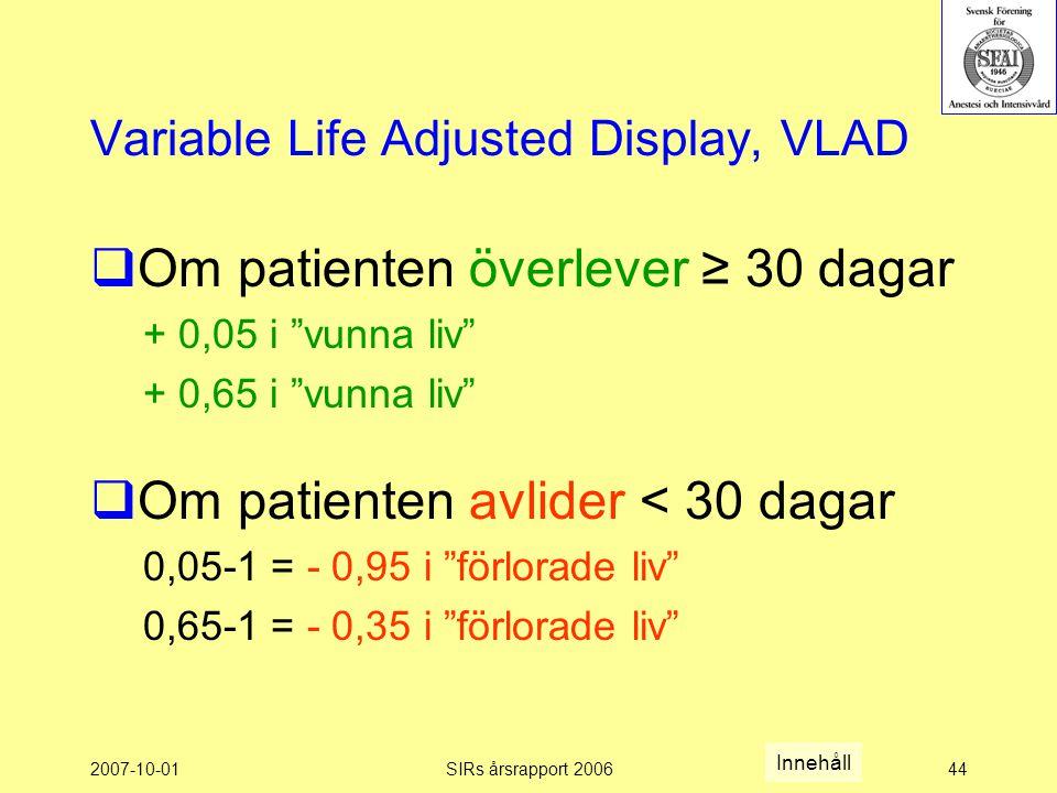 2007-10-01SIRs årsrapport 200644 Variable Life Adjusted Display, VLAD  Om patienten överlever ≥ 30 dagar + 0,05 i vunna liv + 0,65 i vunna liv  Om patienten avlider < 30 dagar 0,05-1 = - 0,95 i förlorade liv 0,65-1 = - 0,35 i förlorade liv Innehåll
