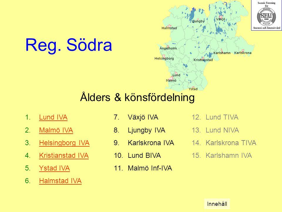 Ålders & könsfördelning 1.Lund IVALund IVA 2.Malmö IVAMalmö IVA 3.Helsingborg IVAHelsingborg IVA 4.Kristianstad IVAKristianstad IVA 5.Ystad IVAYstad IVA 6.Halmstad IVAHalmstad IVA Reg.
