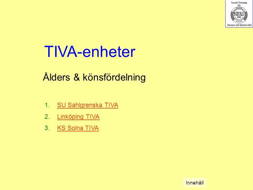 Ålders & könsfördelning 1.SU Sahlgrenska TIVASU Sahlgrenska TIVA 2.Linköping TIVALinköping TIVA 3.KS Solna TIVAKS Solna TIVA TIVA-enheter Innehåll