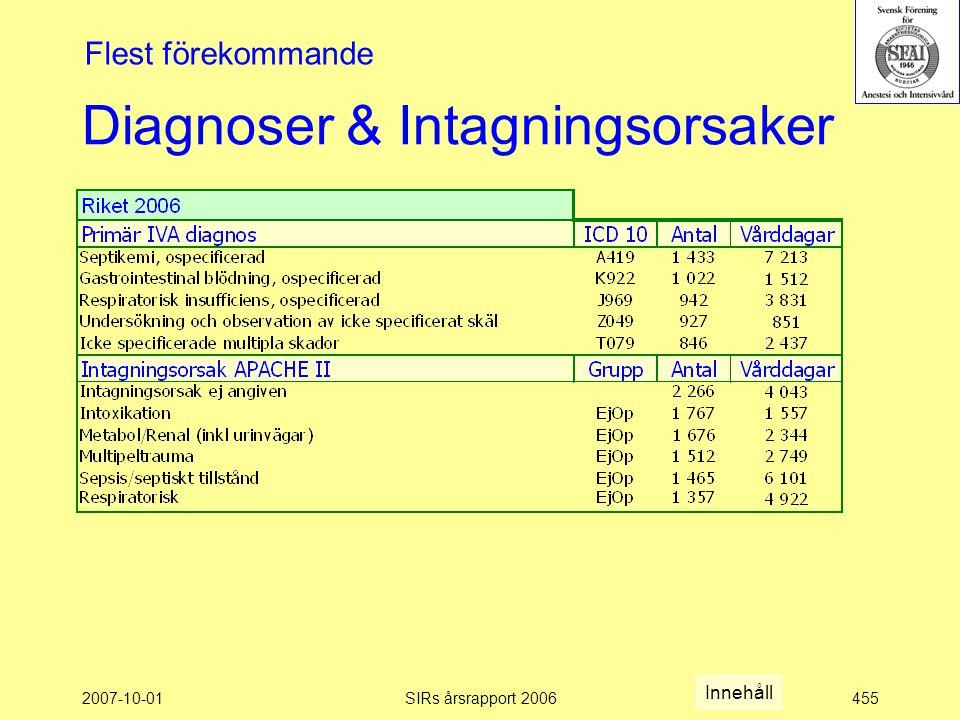 2007-10-01SIRs årsrapport 2006455 Diagnoser & Intagningsorsaker Flest förekommande Innehåll