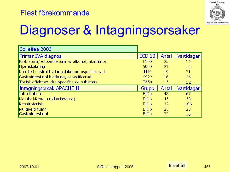 2007-10-01SIRs årsrapport 2006457 Diagnoser & Intagningsorsaker Flest förekommande Innehåll