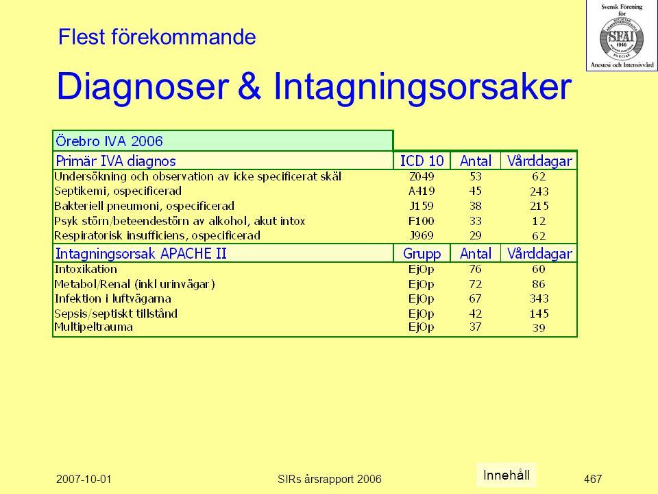 2007-10-01SIRs årsrapport 2006467 Diagnoser & Intagningsorsaker Flest förekommande Innehåll
