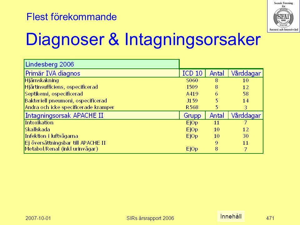 2007-10-01SIRs årsrapport 2006471 Diagnoser & Intagningsorsaker Flest förekommande Innehåll