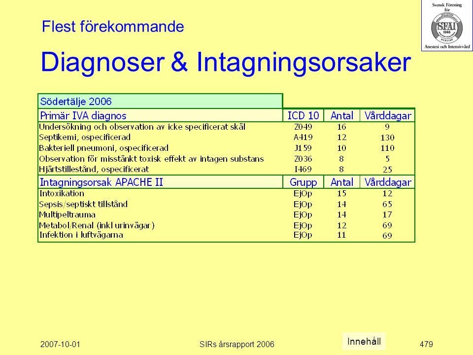 2007-10-01SIRs årsrapport 2006479 Diagnoser & Intagningsorsaker Flest förekommande Innehåll