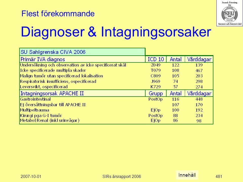 2007-10-01SIRs årsrapport 2006481 Diagnoser & Intagningsorsaker Flest förekommande Innehåll