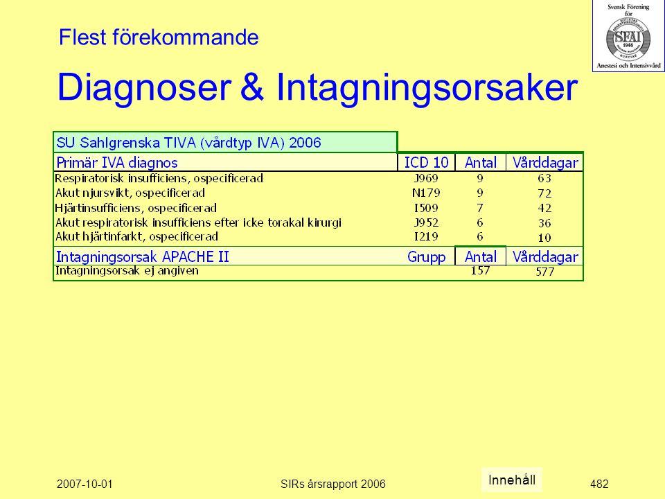 2007-10-01SIRs årsrapport 2006482 Diagnoser & Intagningsorsaker Flest förekommande Innehåll