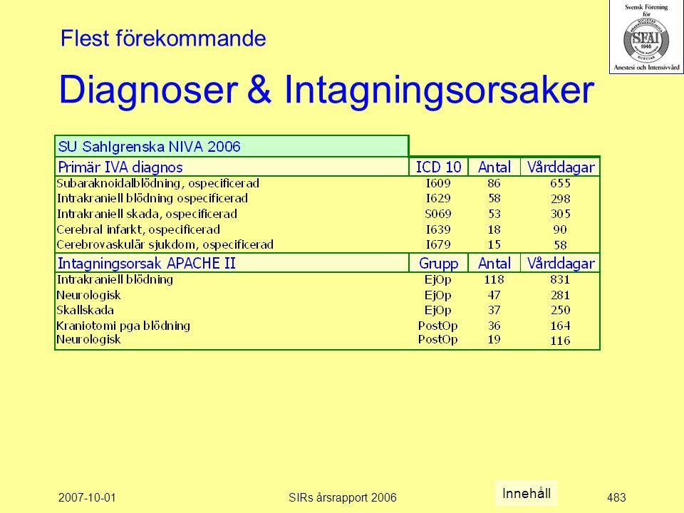 2007-10-01SIRs årsrapport 2006483 Diagnoser & Intagningsorsaker Flest förekommande Innehåll