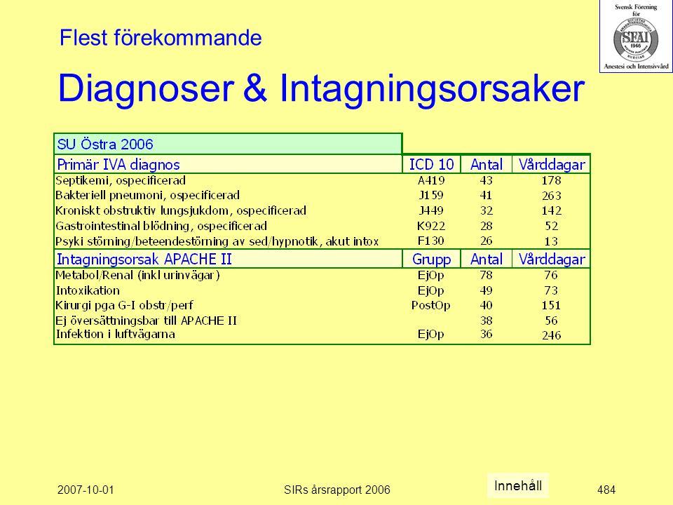 2007-10-01SIRs årsrapport 2006484 Diagnoser & Intagningsorsaker Flest förekommande Innehåll