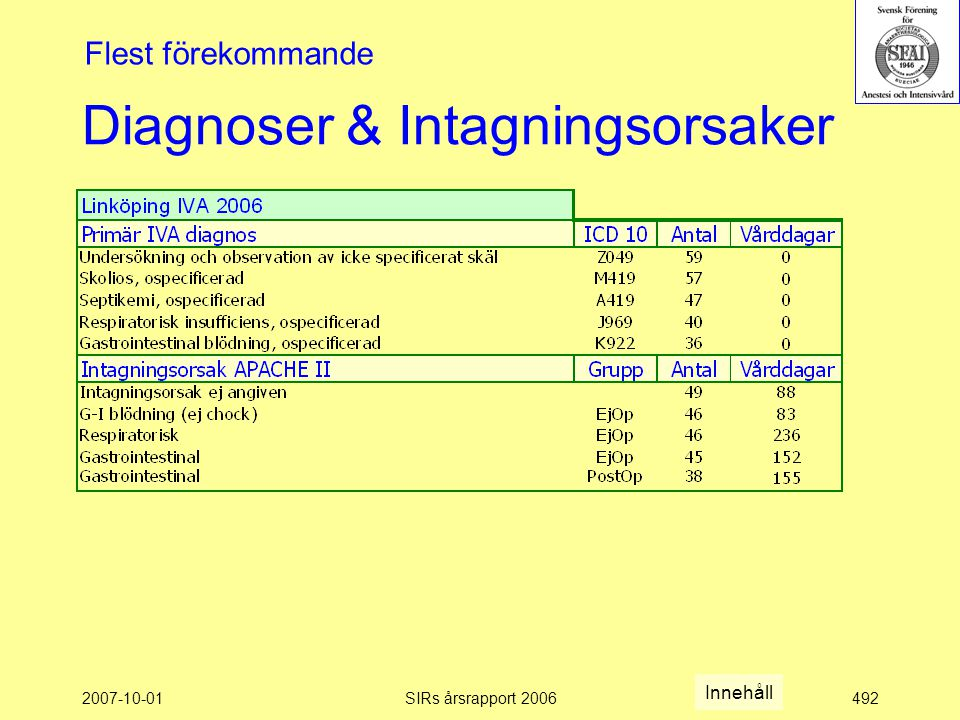 2007-10-01SIRs årsrapport 2006492 Diagnoser & Intagningsorsaker Flest förekommande Innehåll