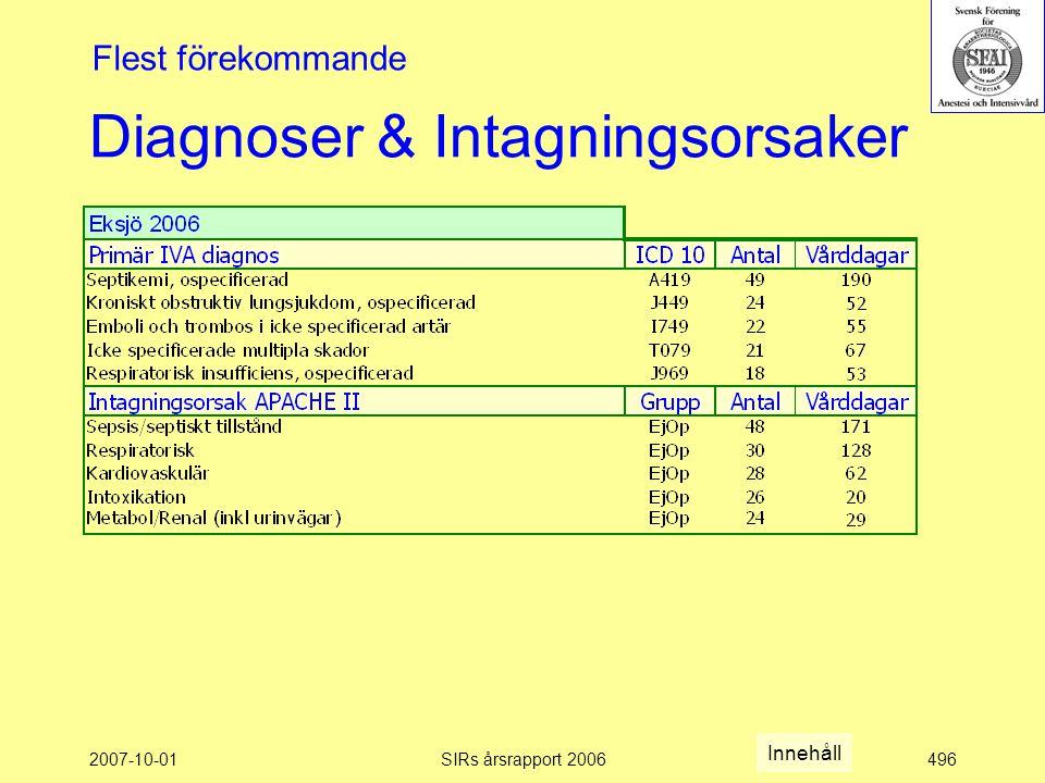 2007-10-01SIRs årsrapport 2006496 Diagnoser & Intagningsorsaker Flest förekommande Innehåll
