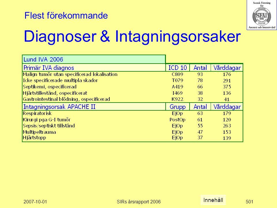 2007-10-01SIRs årsrapport 2006501 Diagnoser & Intagningsorsaker Flest förekommande Innehåll