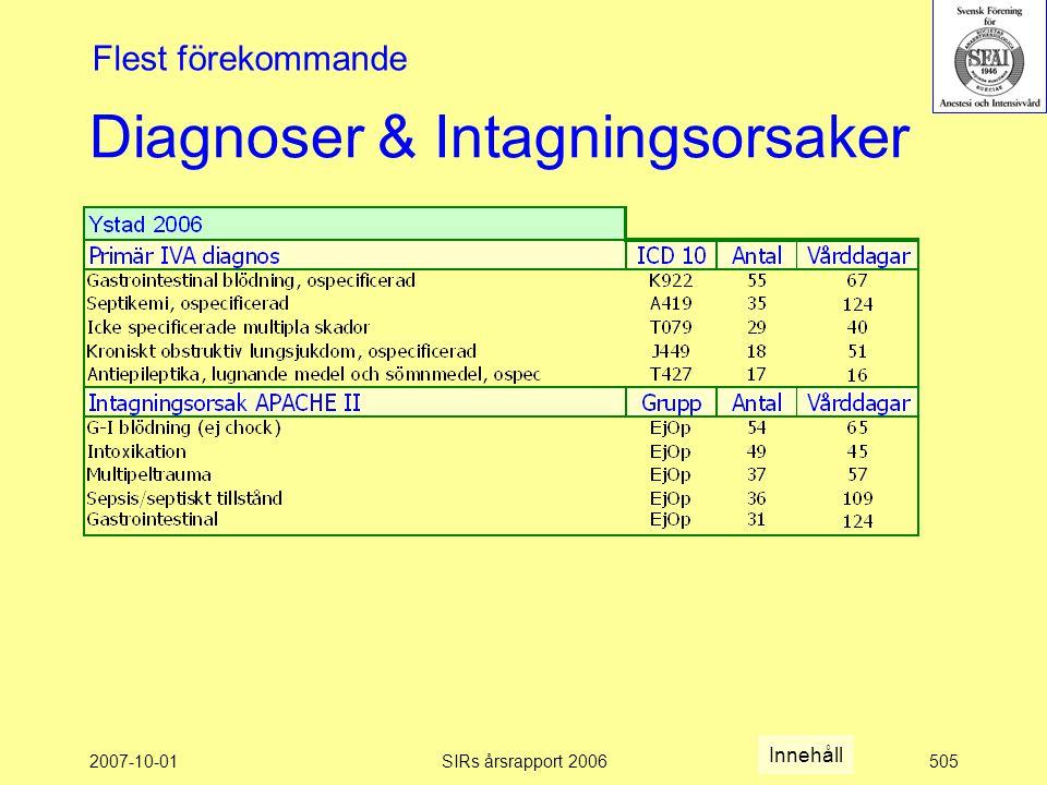 2007-10-01SIRs årsrapport 2006505 Diagnoser & Intagningsorsaker Flest förekommande Innehåll