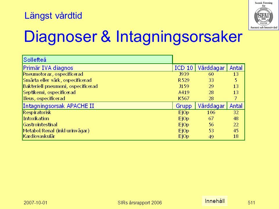 2007-10-01SIRs årsrapport 2006511 Diagnoser & Intagningsorsaker Längst vårdtid Innehåll