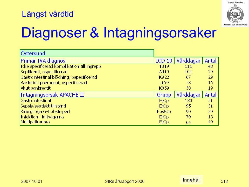 2007-10-01SIRs årsrapport 2006512 Diagnoser & Intagningsorsaker Längst vårdtid Innehåll