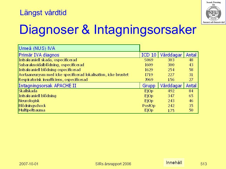 2007-10-01SIRs årsrapport 2006513 Diagnoser & Intagningsorsaker Längst vårdtid Innehåll