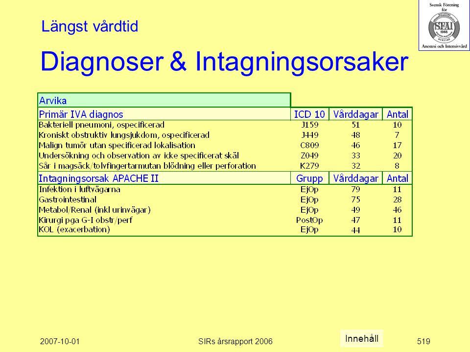 2007-10-01SIRs årsrapport 2006519 Diagnoser & Intagningsorsaker Längst vårdtid Innehåll