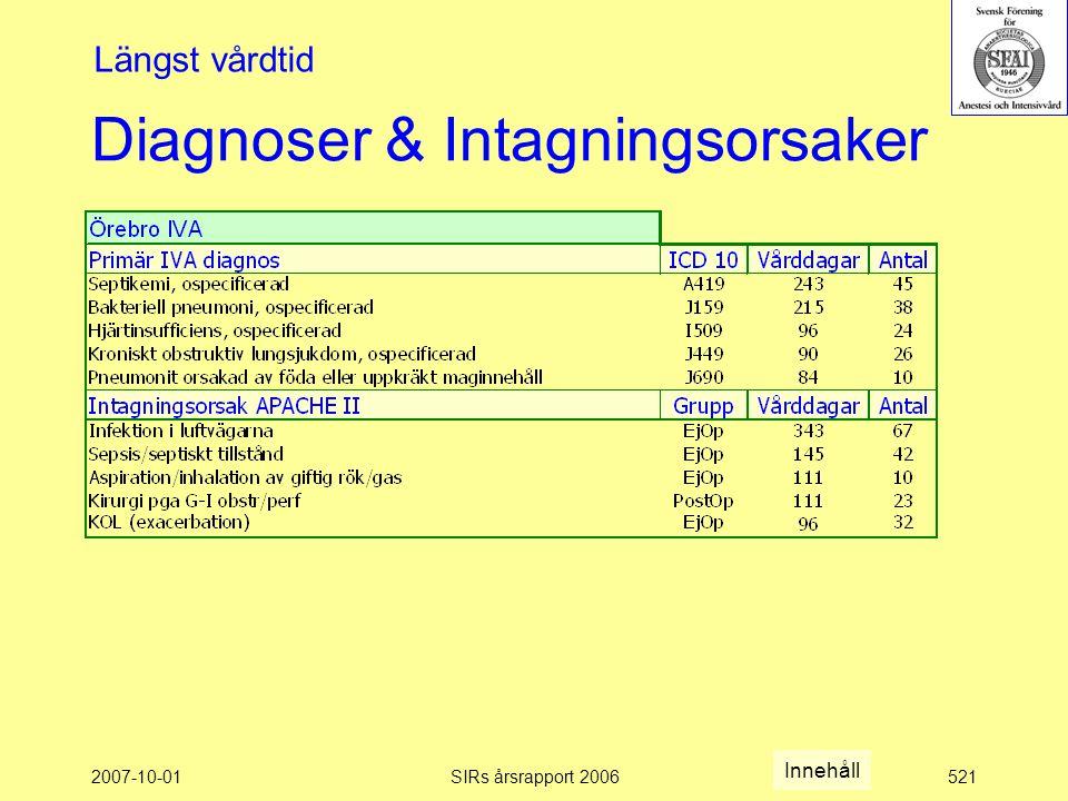 2007-10-01SIRs årsrapport 2006521 Diagnoser & Intagningsorsaker Längst vårdtid Innehåll
