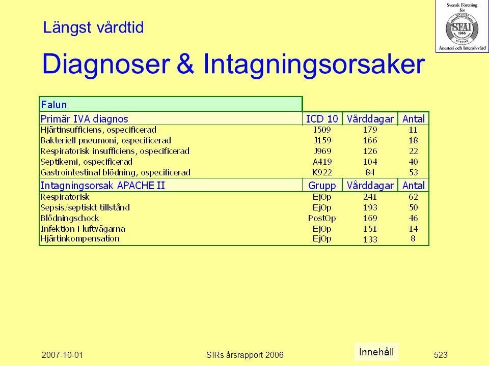 2007-10-01SIRs årsrapport 2006523 Diagnoser & Intagningsorsaker Längst vårdtid Innehåll