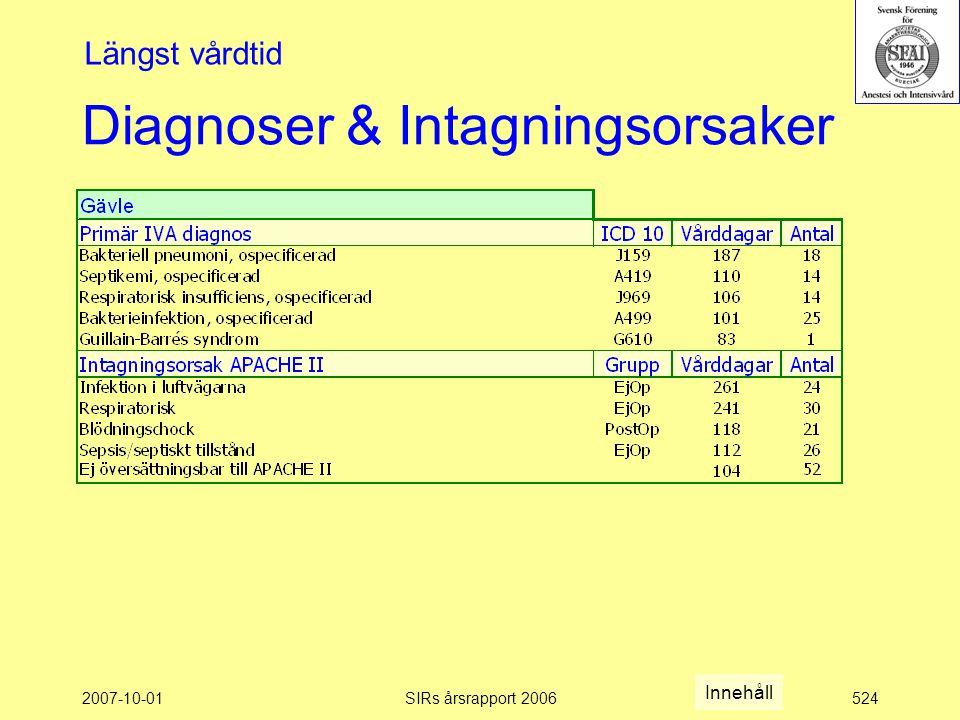 2007-10-01SIRs årsrapport 2006524 Diagnoser & Intagningsorsaker Längst vårdtid Innehåll