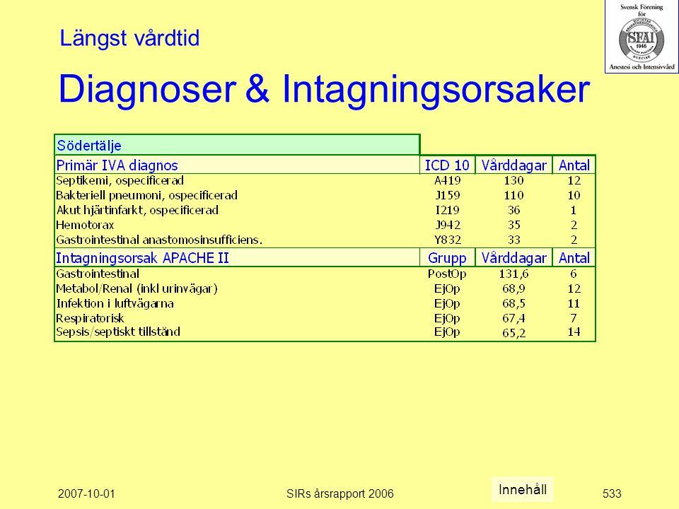 2007-10-01SIRs årsrapport 2006533 Diagnoser & Intagningsorsaker Längst vårdtid Innehåll