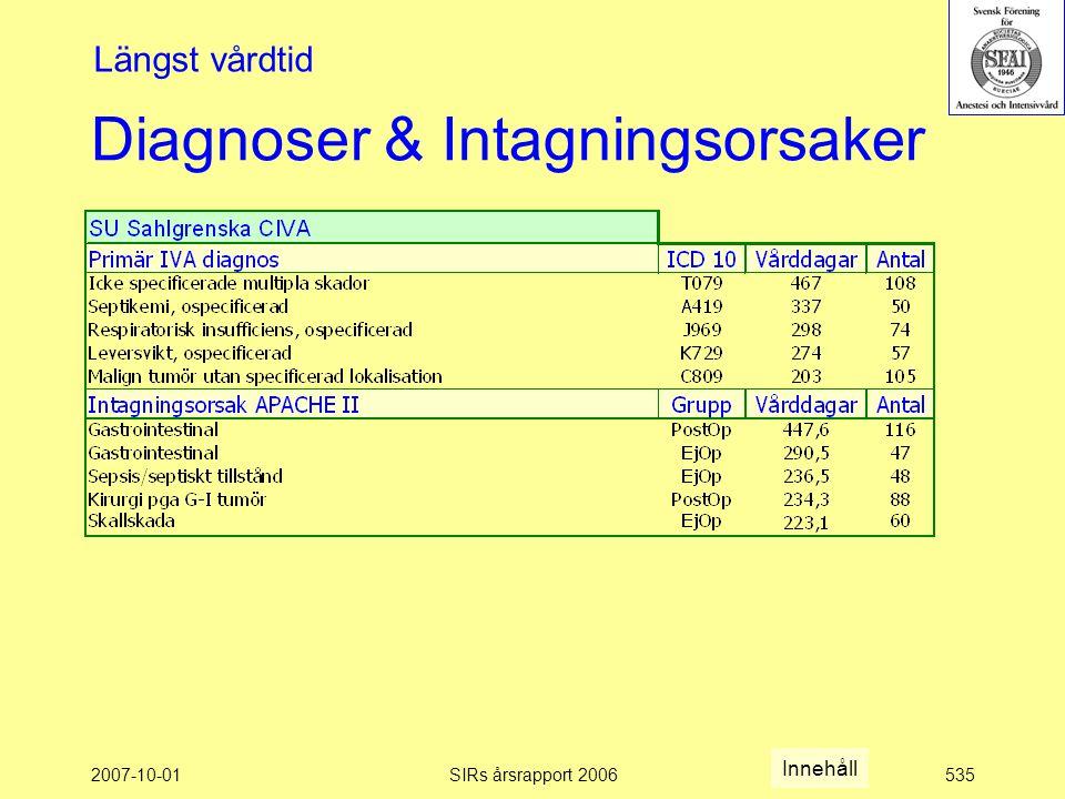 2007-10-01SIRs årsrapport 2006535 Diagnoser & Intagningsorsaker Längst vårdtid Innehåll