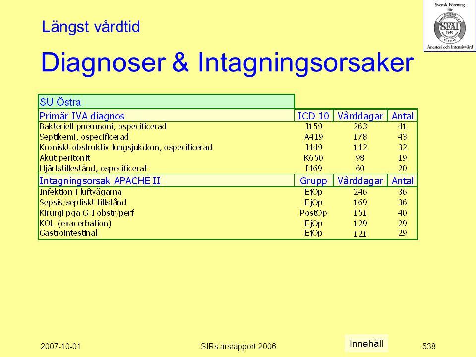 2007-10-01SIRs årsrapport 2006538 Diagnoser & Intagningsorsaker Längst vårdtid Innehåll