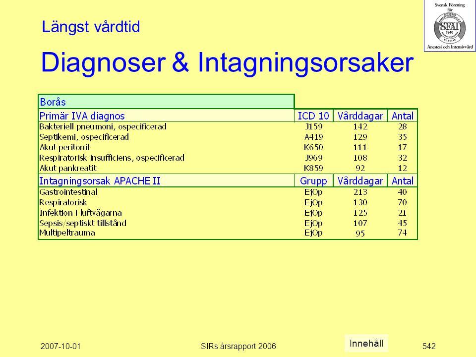 2007-10-01SIRs årsrapport 2006542 Diagnoser & Intagningsorsaker Längst vårdtid Innehåll