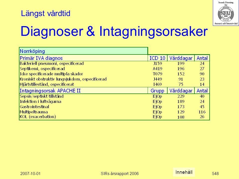 2007-10-01SIRs årsrapport 2006548 Diagnoser & Intagningsorsaker Längst vårdtid Innehåll