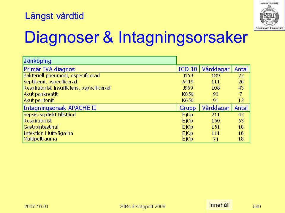 2007-10-01SIRs årsrapport 2006549 Diagnoser & Intagningsorsaker Längst vårdtid Innehåll