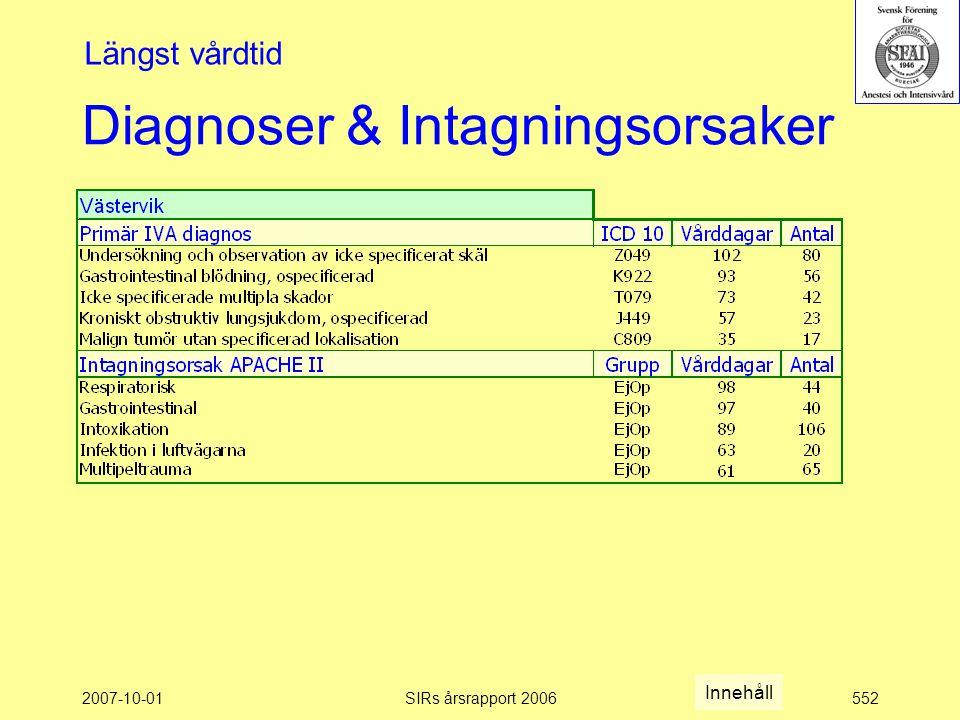2007-10-01SIRs årsrapport 2006552 Diagnoser & Intagningsorsaker Längst vårdtid Innehåll