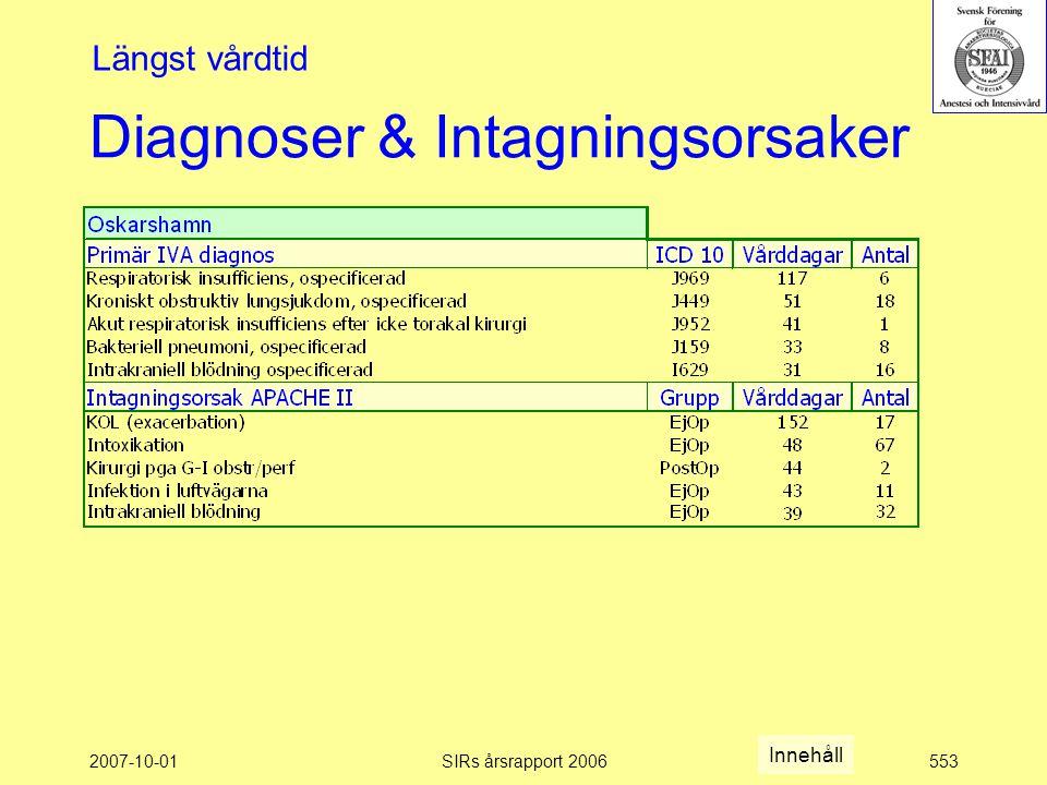 2007-10-01SIRs årsrapport 2006553 Diagnoser & Intagningsorsaker Längst vårdtid Innehåll