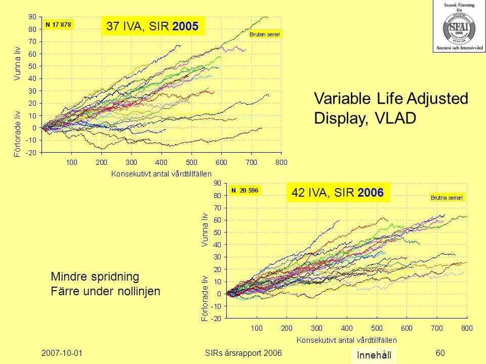 2007-10-01SIRs årsrapport 200660 37 IVA, SIR 2005 42 IVA, SIR 2006 Mindre spridning Färre under nollinjen Variable Life Adjusted Display, VLAD Innehåll