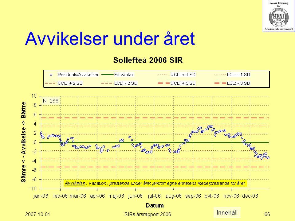 2007-10-01SIRs årsrapport 200666 Avvikelser under året Innehåll