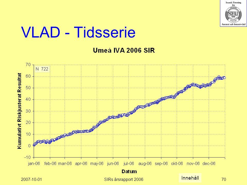 2007-10-01SIRs årsrapport 200670 VLAD - Tidsserie Innehåll