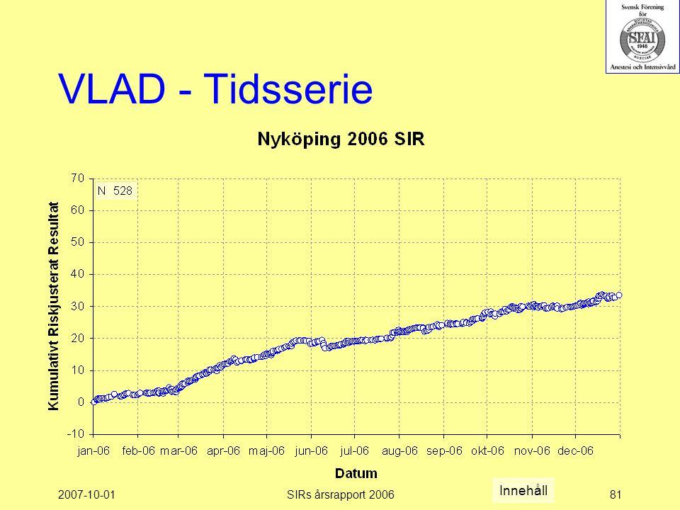 2007-10-01SIRs årsrapport 200681 VLAD - Tidsserie Innehåll