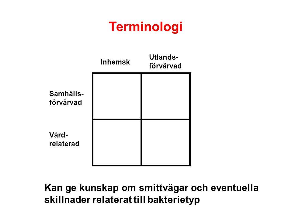 Terminologi Samhälls- förvärvad Vård- relaterad Inhemsk Utlands- förvärvad Kan ge kunskap om smittvägar och eventuella skillnader relaterat till bakterietyp