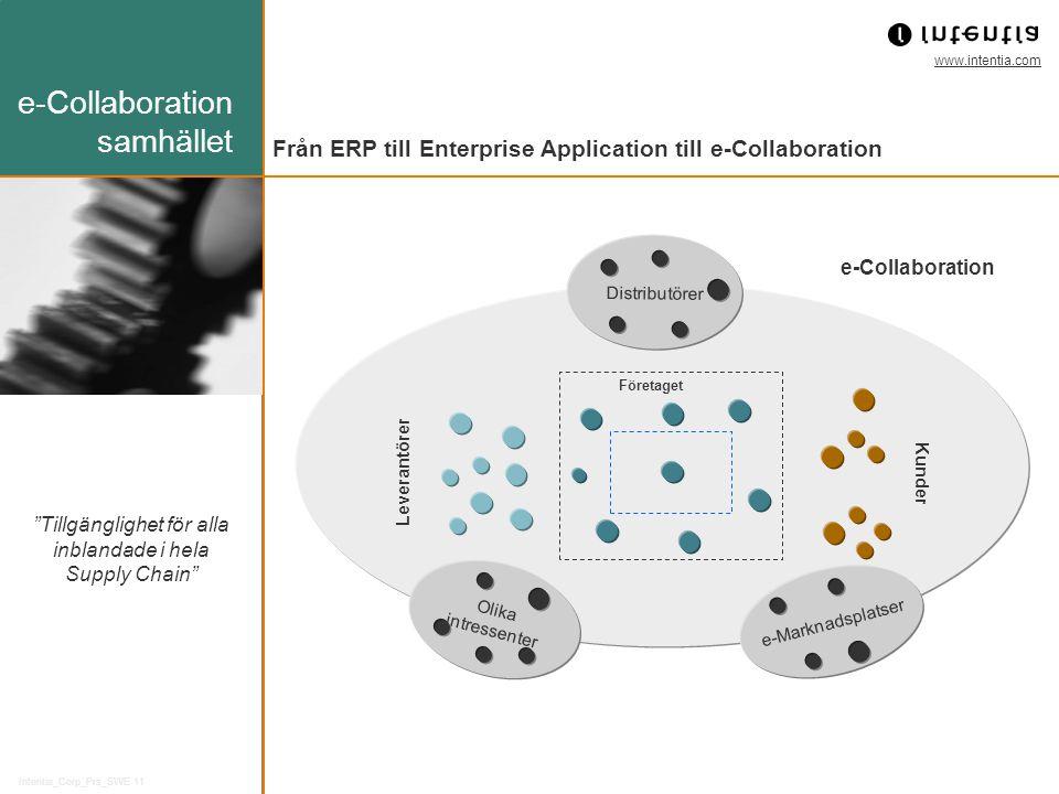 www.intentia.com Intentia_Corp_Prs_SWE 11 Tillgänglighet för alla inblandade i hela Supply Chain Kunder Leverantörer Distributörer Olika intressenter e-Marknadsplatser Företaget e-Collaboration Från ERP till Enterprise Application till e-Collaboration e-Collaboration samhället