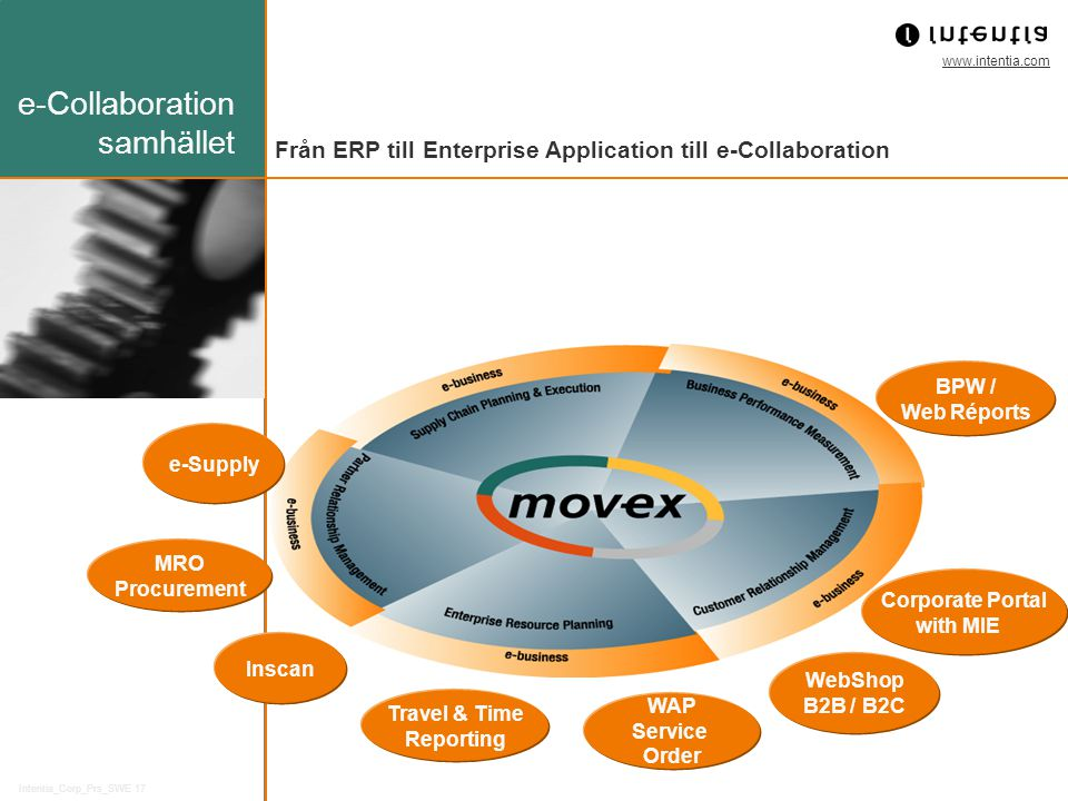www.intentia.com Intentia_Corp_Prs_SWE 17 Från ERP till Enterprise Application till e-Collaboration e-Collaboration samhället WebShop B2B / B2C WAP Se